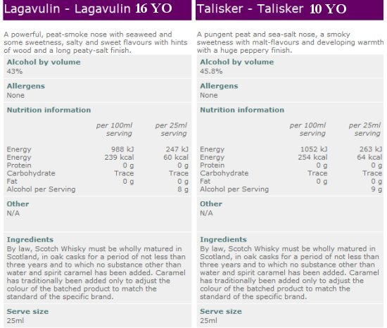 Talisker and Lagavulin whisky alcohol and nutrition content. Will we soon see this info on the whisky label?